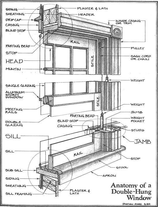 Wood Window Components : Old growth window restoration llc st louis mo